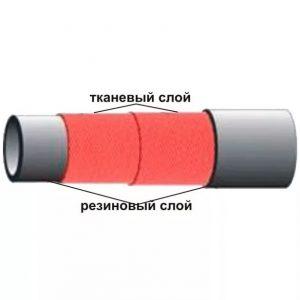 Напорные рукава ГОСТ 18698-79