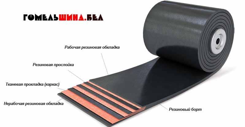 конвейерные ленты состав и характеристики